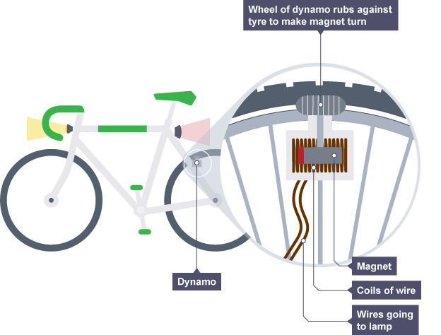 large bbc bitesize gcse physics dynamos and transformers revision 1 bicycle dynamo wiring diagram at bayanpartner.co