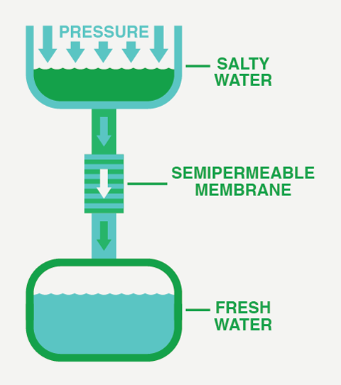 It is possible to extract fresh water from sea water through reverse osmosis