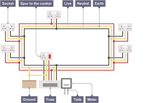 large bbc bitesize gcse physics (wales 2016 onwards) domestic ring circuit diagram at soozxer.org