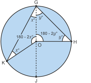 Circle with triangle either side of centre line, unknown angles x and y at same point on circumference, also at opposite sides of circumference. Angles at centre labelled (inside triangles)