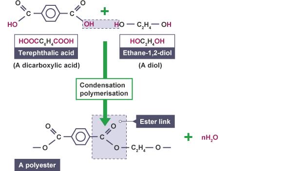 Image result for condensation polymerisation polyester
