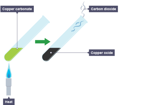 the thermal decompasition of copper carbonate essay For example, here are the equations for the thermal decomposition of copper  carbonate: copper carbonate copper oxide + carbon dioxide cuco 3 cuo + co 2.