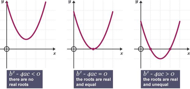 Bbc bitesize national 5 maths using the discriminant to discriminant rule diagram discriminant rule diagram ccuart Gallery