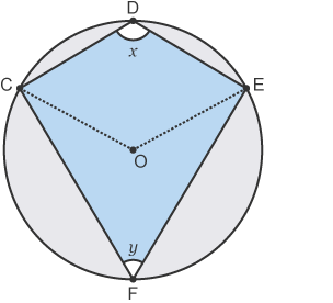 Cyclic quadrilateral (angles x and y at the circumference)