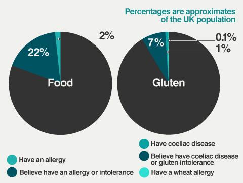 Percentage of UK people who have coeliac disease