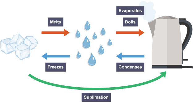Flow chart showing processes between solid, liquid and gas, using water, ice and steam from a kettle as an example. Labels show all the processes in how one can change to another.