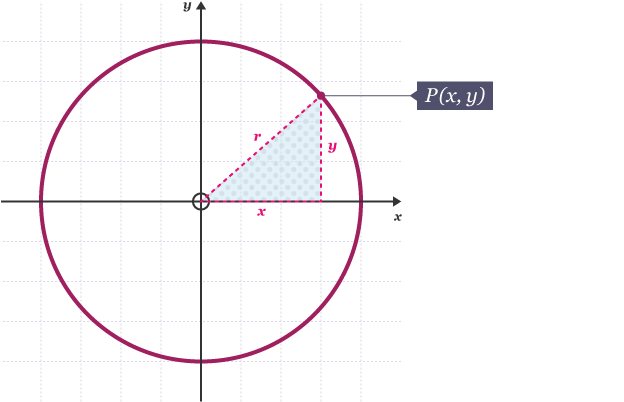 Bbc bitesize gcse maths other graphs eduqas revision 5 diagram showing find the equation of a circle with radius 3 units and centre 0 ccuart Gallery