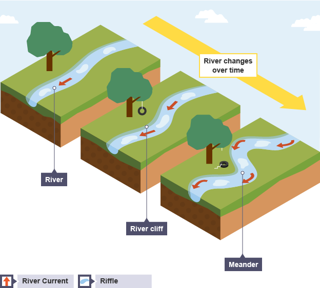 Bbc bitesize national 5 geography rivers and valleys revision 5 formation of a meander formation of a meander ccuart Gallery