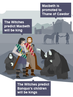 the influence of the witches on macbeths decisions in the play macbeth Essay macbeth: witches influence on macbeth's decisions in the shakespearean play, macbeth, the witches influence on how macbeth made his decisions played a.