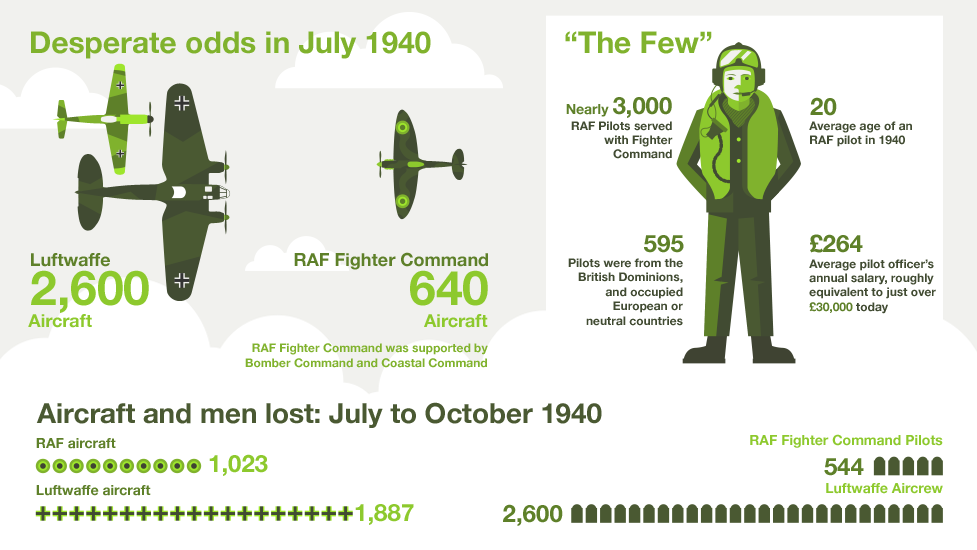 bbc iwonder what was the secret to winning the battle of britain