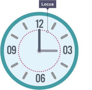 Clock face with locus path highlighted