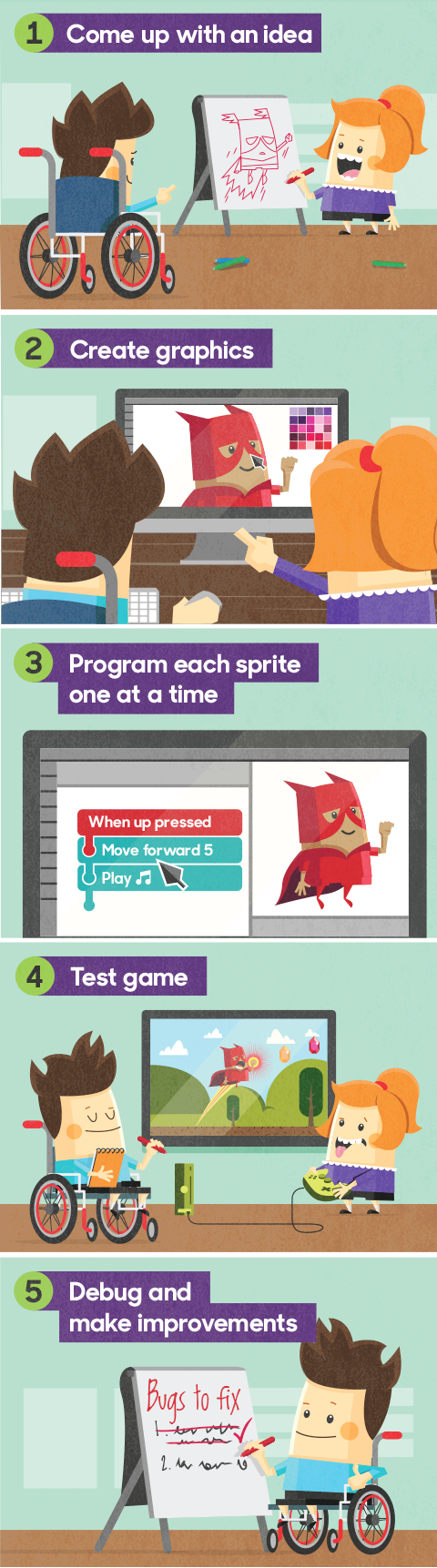 Illustration showing how making a computer game can be 'decomposed' into five steps. Come up with an idea, create graphics, program each sprite, test game, debug and make improvements.