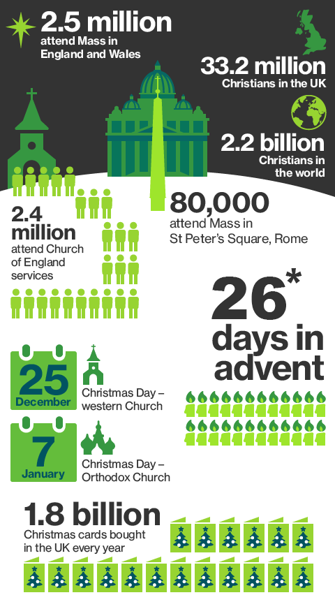 Christmas in numbers