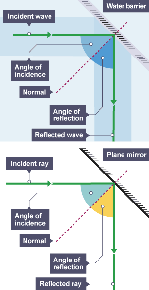 Bbc Bitesize Gcse Physics Single Science Light And