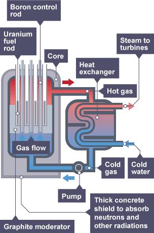 Bbc Bitesize Gcse Physics Fossil Fuels And Nuclear