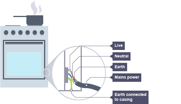 Bbc bitesize gcse physics electrical safety revision 4 an electric cooker with the wiring section magnified to show the live neutral and earth ccuart Gallery