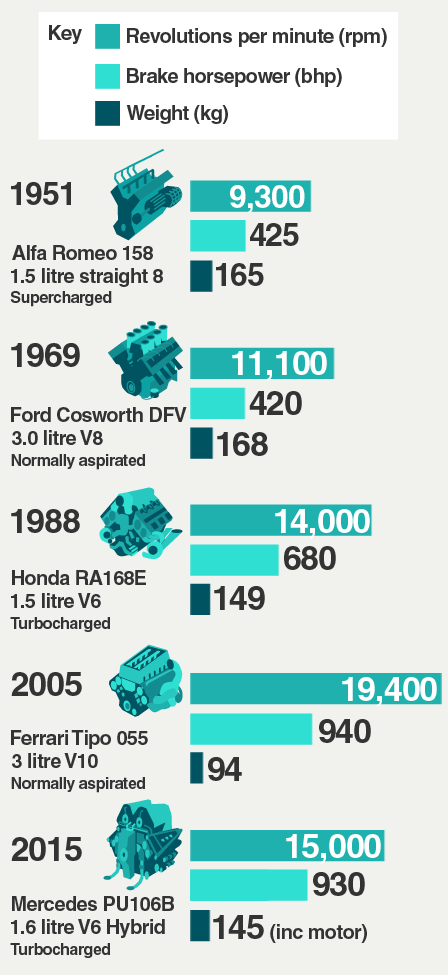 Five championship-winning engines from different eras are compared. While weight and cylinder capacity have been reduced, design advances have helped maintain performance levels.