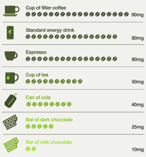 amounts of caffeine in different products