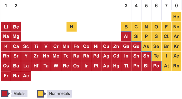 Parts of periodic table etamemibawa bbc bitesize ks3 chemistry the periodic table revision 1 urtaz