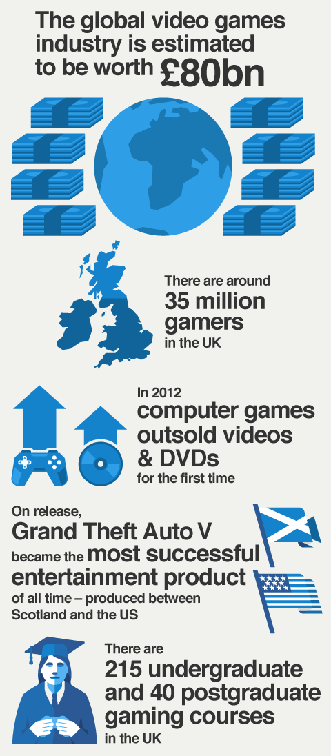 Key numbers to show the growth of and opportunities in the UK gaming industry