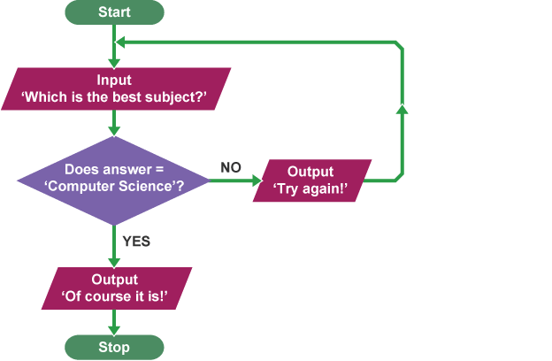 when asking which is a simple flowchart can continue until a condition is met when asking which is - Flowchart Computer Program