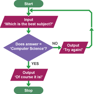 Bbc bitesize ks3 computer science designing an Easy flowchart software