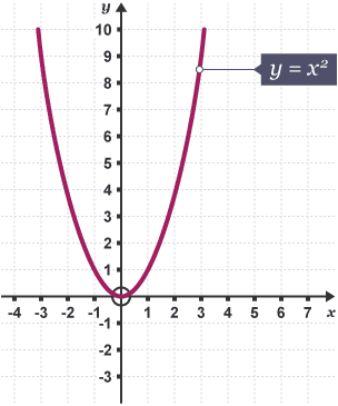 how to draw tangent to a curve in origin