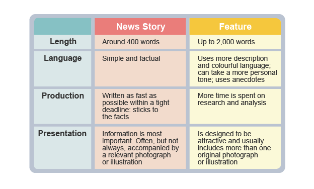 An infographic explaining differences between news stories and features