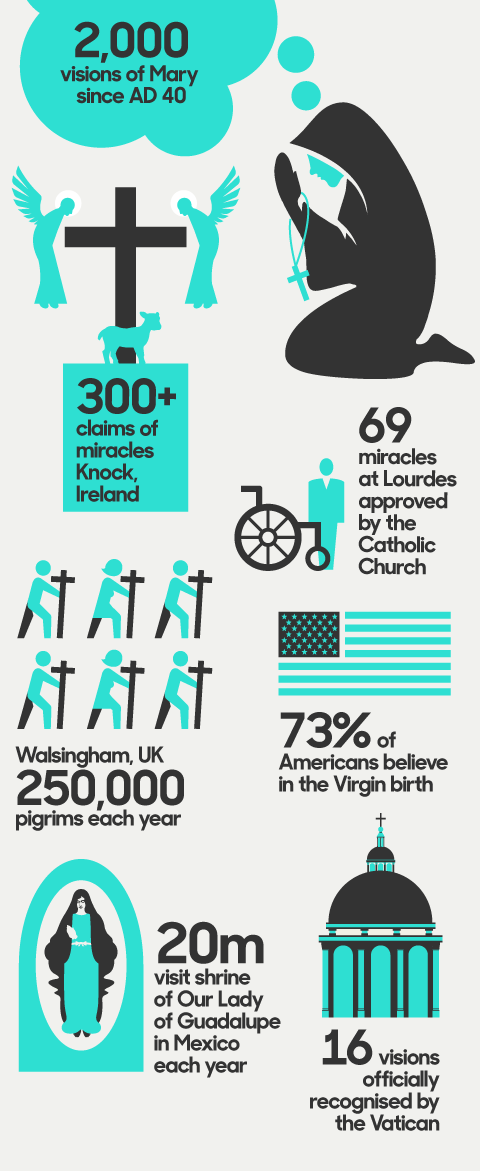 The virgin Mary's popularity in numbers