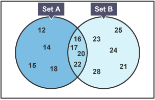 Bbc bitesize gcse maths venn diagrams revision 2 a venn diagram with two overlapping circles one circle is marked set a sciox Image collections