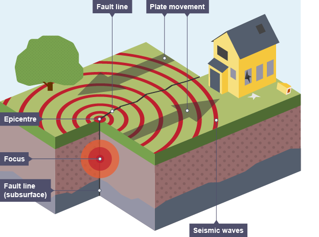 earthquake diagram images gallery