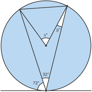 Bbc bitesize gcse maths circle theorems higher aqa test circle containing triangles with multiple angles x y 72degrees and 32 degrees ccuart Gallery