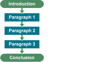 A flow diagram featuring an introduction, paragraphs 1,2 and 3 and a conclusion to represent the best way of ordering paragraphs when structuring ideas and information.