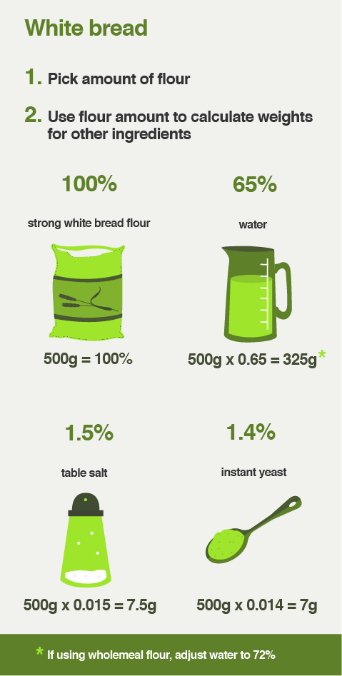 Baker's percentages mean you can make bread using the ingredients you already have.