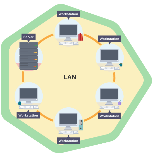 the birth of the ethernet local area network Generally speaking you should only make one ethernet connection between your sonos network and your local area network pick one.