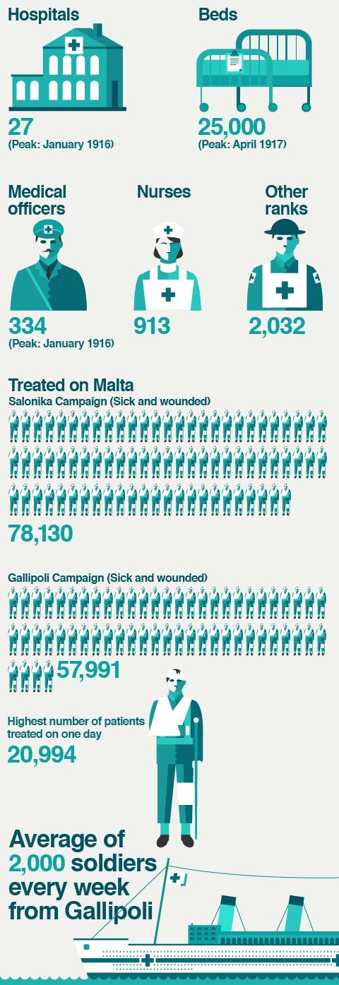 Malta - An island hospital