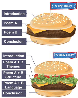 Poem essay structure