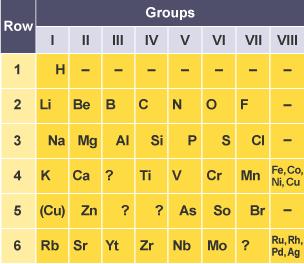43 bbc bitesize periodic table newlands newlands bbc periodic table newlands table bitesize periodic bbc development chemistry the bbc gcse bitesize urtaz Images