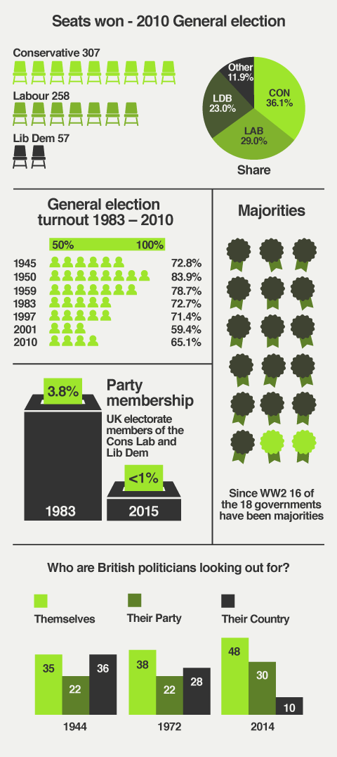 Statistics about the 2010 General election; election turnout since 1983; party membership of the major parties; the number of majority governments formed and political disaffection since 1944.