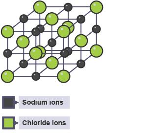 BBC Bitesize - GCSE Chemistry - Ionic compounds - Revision 6