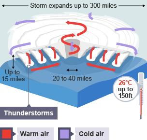 What Are Hurricanes? | NASA