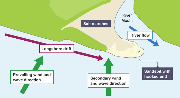 Bbc bitesize higher geography coastal landscapes revision 4 the diagram shows the building of a spit by longshore drift across the mouth of a river ccuart Image collections