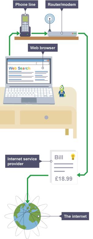 BBC Bitesize - GCSE ICT - The internet - Revision 2