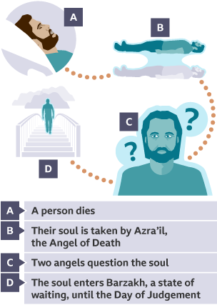 """Depiction ofIslamic beliefs about the afterlife""""Akhirah"""" - what happens to the soul after the body dies."""