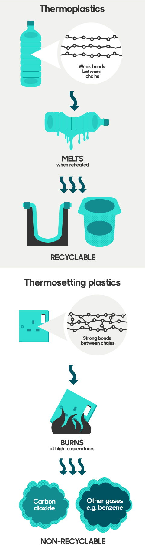 graphic showing what happens when you try to melt thermosetting and thermoplastics