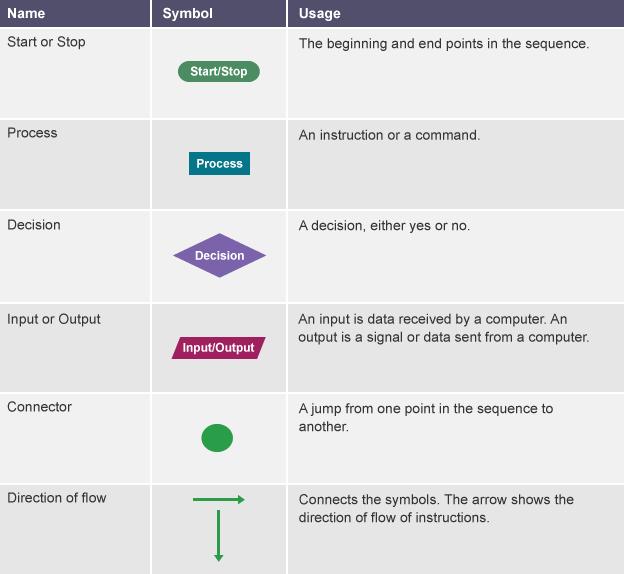the symbols in a flowchart are startstop process - Symbols Of Flowcharts