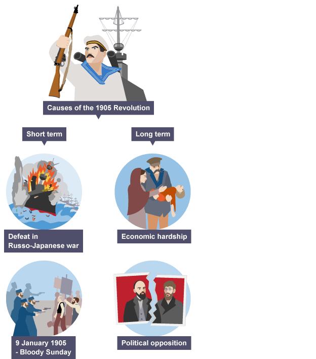 Causes of russian revolution essay