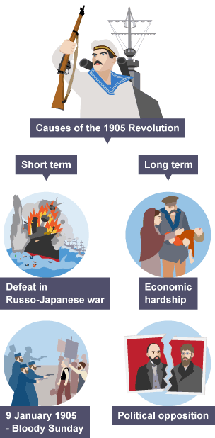 causes of the 1905 revolution essay The 1905 revolution 1 explain how the tsar's commitment to a war with japan in 1904 would eventually weaken his authority and threaten his regime.
