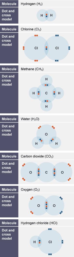 Bbc Bitesize - Gcse Chemistry  Single Science