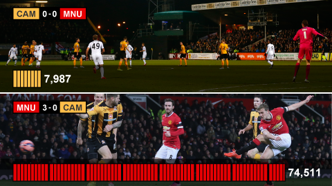 Attendance stats for Cambridge United against Manchester United in the FA Cup